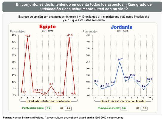 Satisfacción con la vida Egipto-Jordania