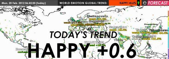 Emotion Forecast