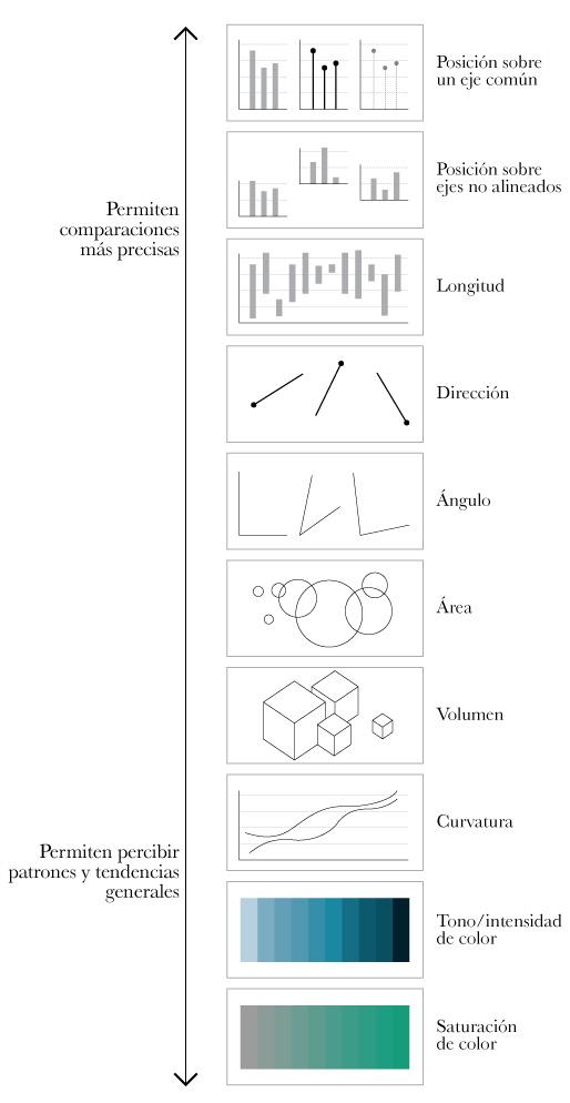 Cómo elegir el tipo de infográfico más adecuado para cada historia ...