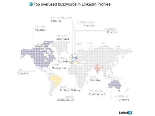 Linkedin palabras más utilizadas