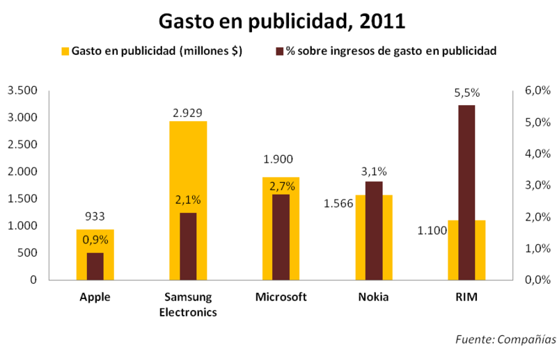 Gasto en publicidad_2011