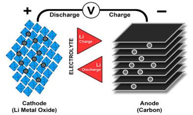 Funcionamiento batería de litio