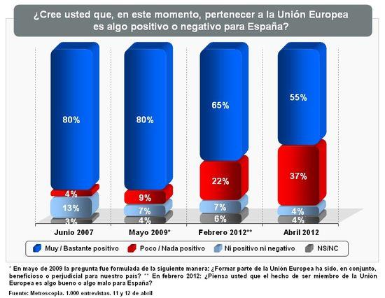 Graficos UE