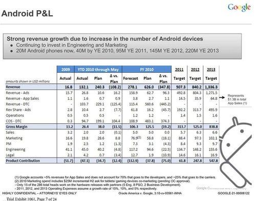 Ingresos Android