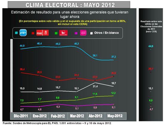 Clima electoral mayo