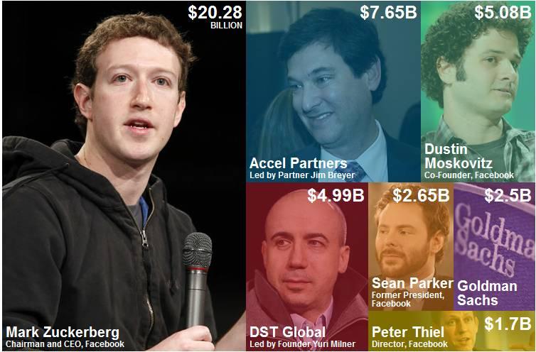 Facebook accionistas