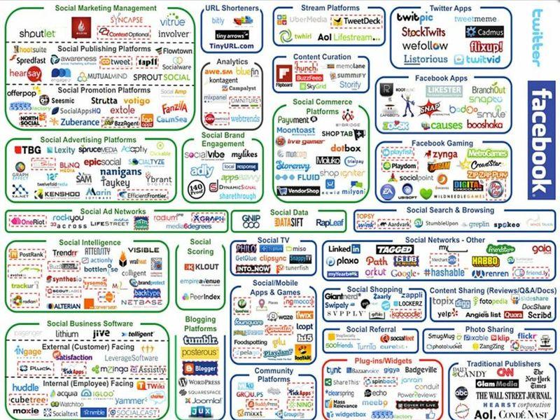 Social media caos