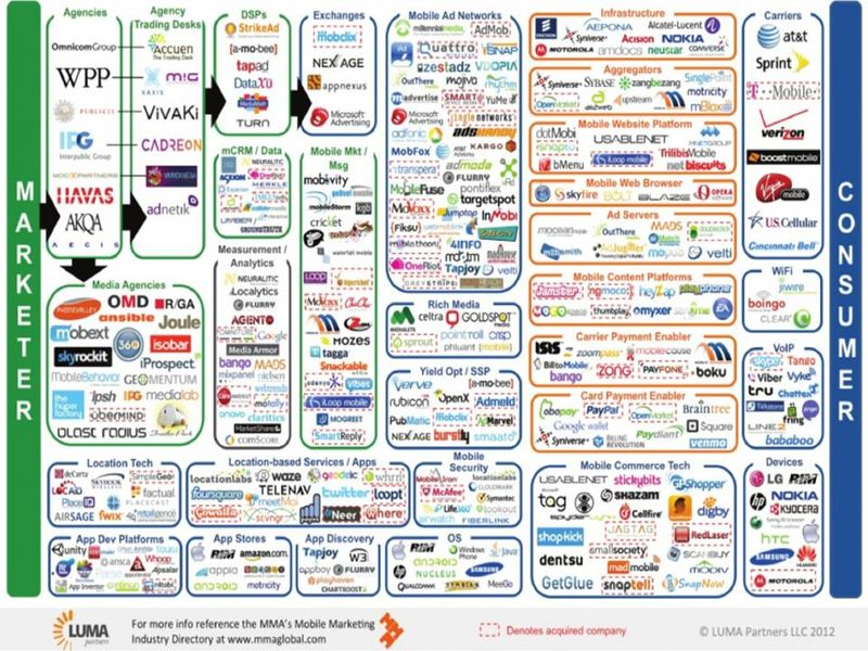 Social mobile media caos
