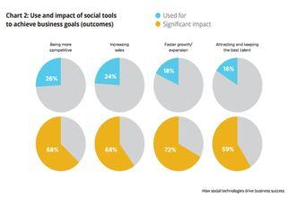 Mejora eficiencia uso redes sociales