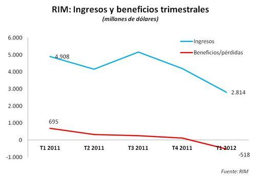Ingresos y beneficios_RIM