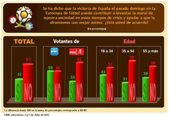 Eurocopa España