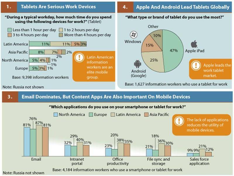 El uso de tabletas en la empresa_Forrester Research