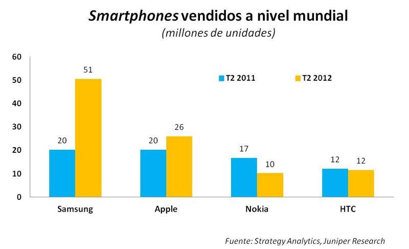 Gráfico_Samsung
