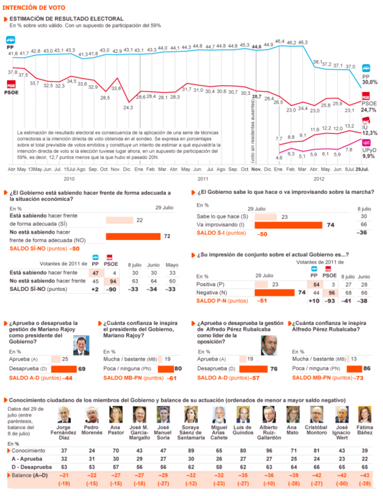 Gráficos Barómetro de Verano 2012