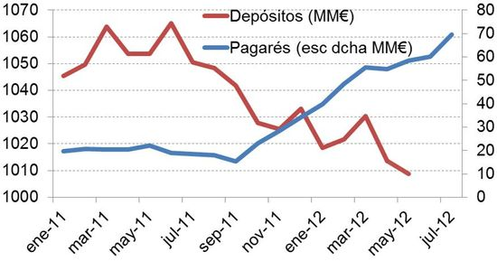 Depositos y pagarés