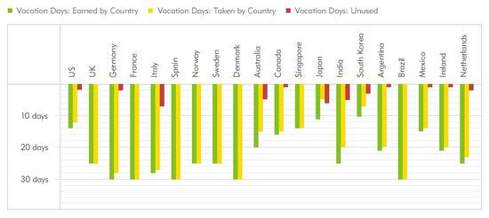 Tabla de vacaciones por paises