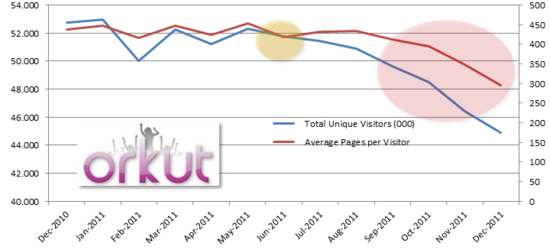 Orkut actividad