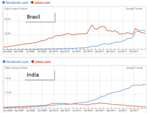 Brasil india