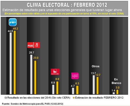 Grafico-clima electoral febrero 2012