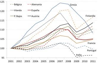 Gráfico Post Grecia