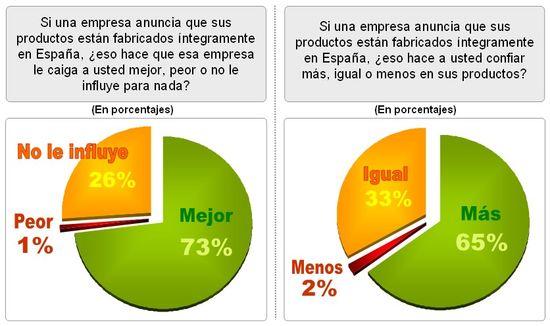Gráfico marca España1
