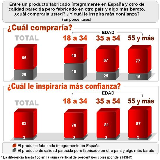 Gráfico marca España2