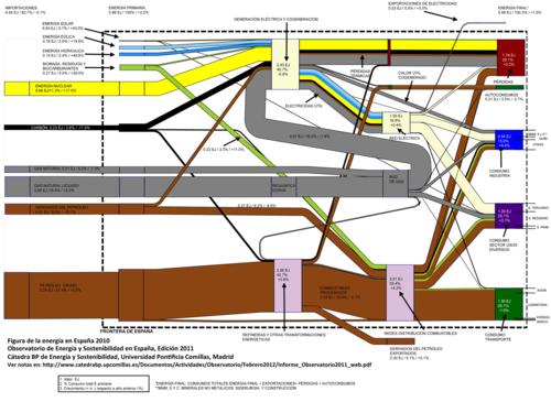 FiguraEnergia_Observatorio2011_web