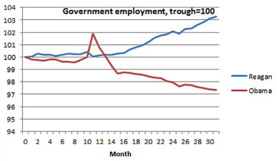 Gráfico paro