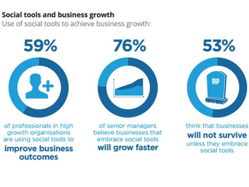 Uso redes crecer negocio