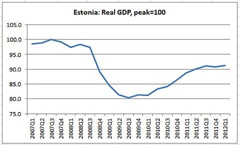 Evolución del PIB de Estonia.