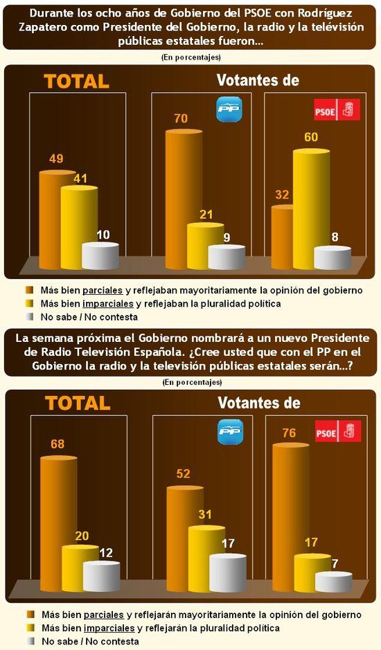 Grafico-RTVE