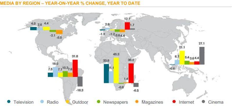 Crecimiento de inversión publicitaria por medio y región_JPEG