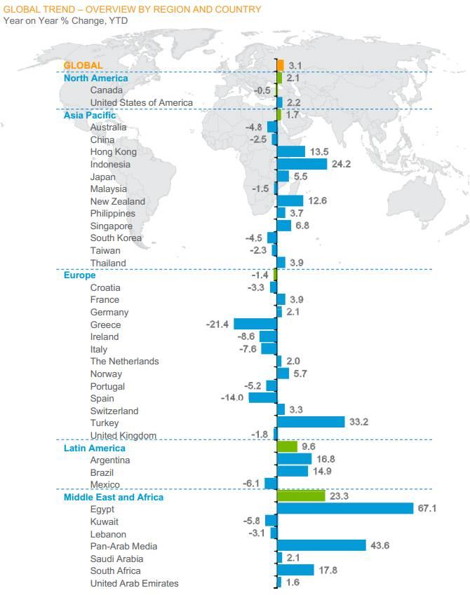 Inversión publicitaria total por país
