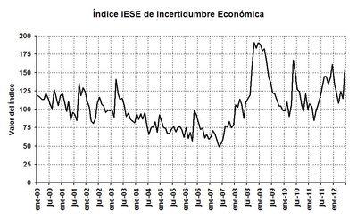 Índice IESE de Incertidumbre Económica