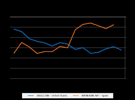 Grafico 1 digg meneame