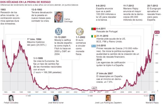 Dos décadas en la prima de riesgo, según El País