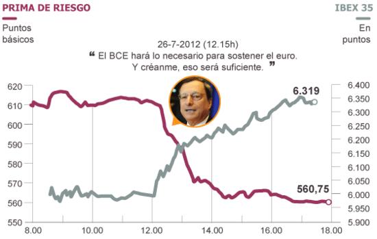 La prima de riesgo se redujo de golpe en 50 puntos y bajó de los 600 puntos gracias a una dura advertencia del presidente del BCE