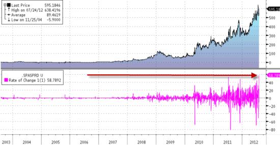 Bonds20120802_EU_EOD1