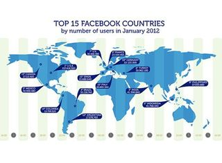 Top FB countries