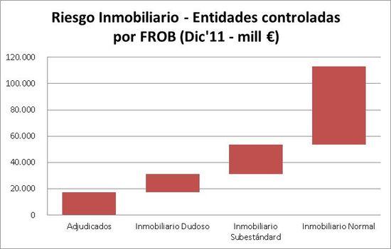 Blog EL PAIS - Banco Malo Gráfico