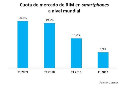 Cuota mercado smartphones_RIM