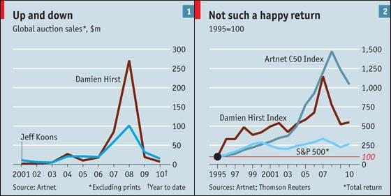 """(En principio, los números cuentan que es más rentable """"invertir"""" en Damien Hirst que en el índice Standard & Poor's 500. Sin embargo, las ventas globales de Hirst, que históricamente han superado a las de Jeff Koons, muestran debilidad y volatilidad). Fuente: Artnet."""