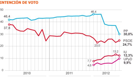 El PP se desploma en un mes, según Metroscopia