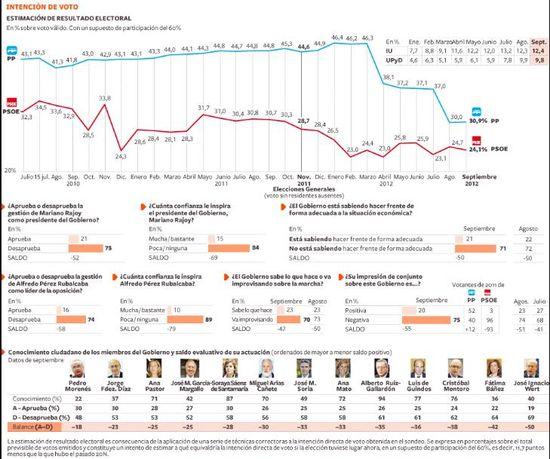 Clima Social septiembre 2012