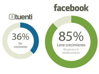 Tuenti vs facebook