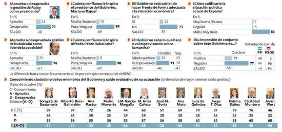 Gráficos Políticos