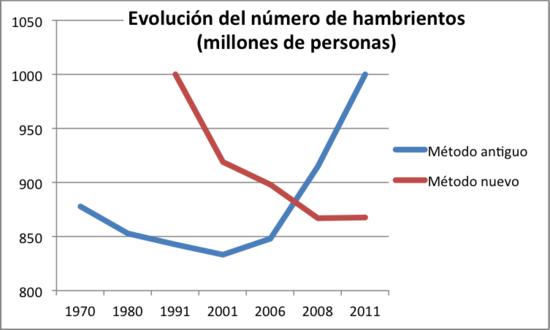 Grafico FAO