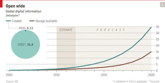 20120519_data evolution