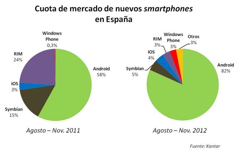 Cuota de mercado de nuevos smartphones