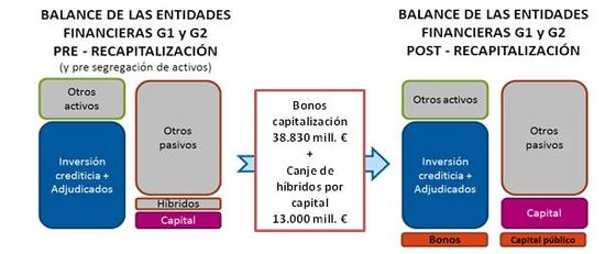 Inversion banca pública 2